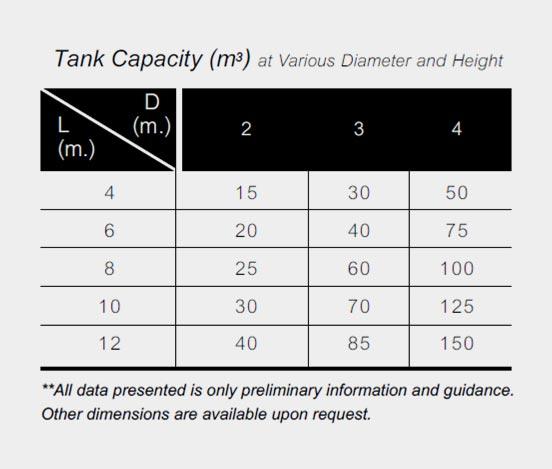 GRE Tank Capacity ถังแนวตั้ง ถังแนวนอน