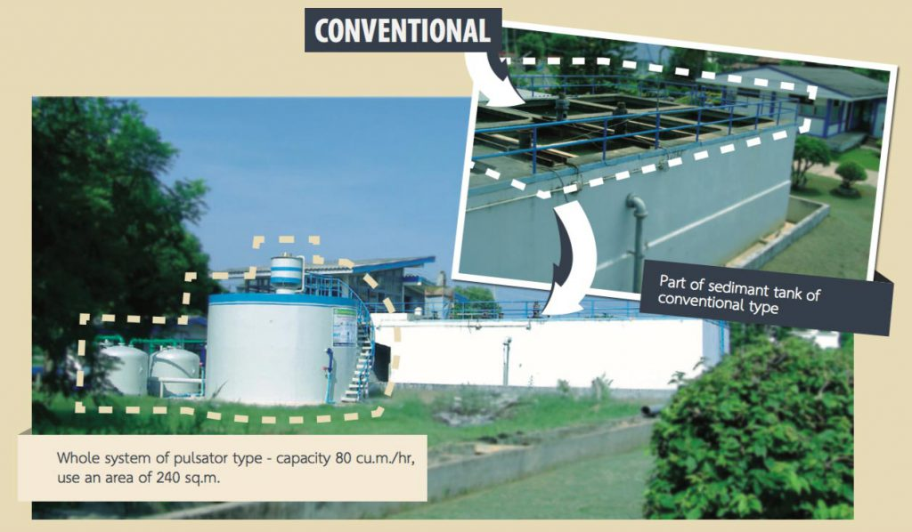 GRE water treatment plant Use Smaller Area