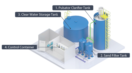 water treatment plant capacity 5 to 40 cu_m per hr