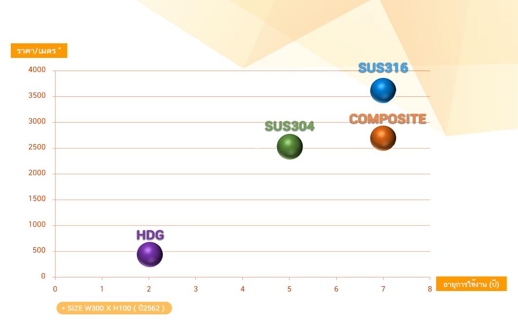 Compare Cable ladder/tray เปรียบเทียบ ราคา ต่อ อายุการใช้งาน