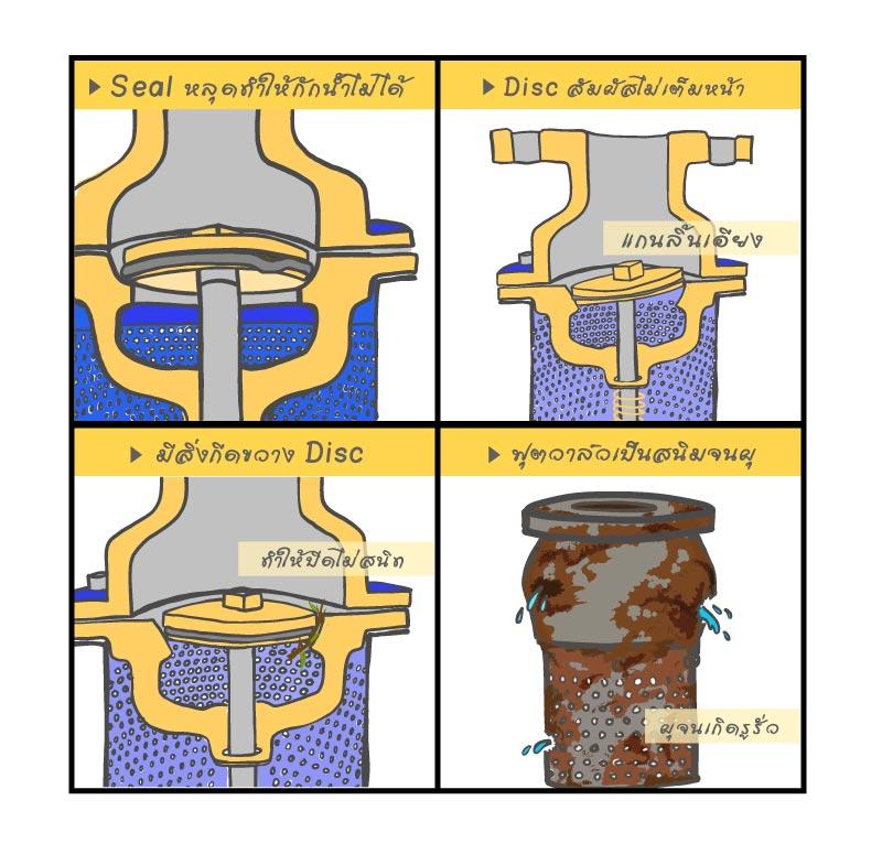 Foot valve เป็นสนิม rust